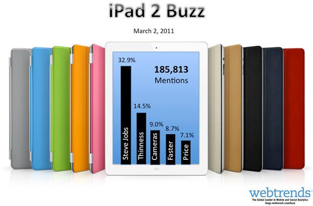 iPad-2-Buzz-Webtrends1