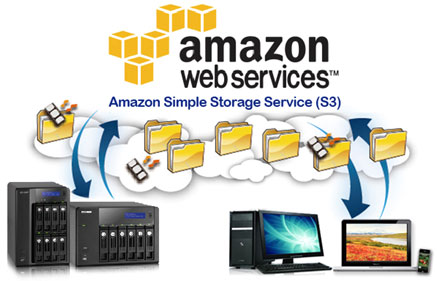 Amazon-S3-Cloud-Server