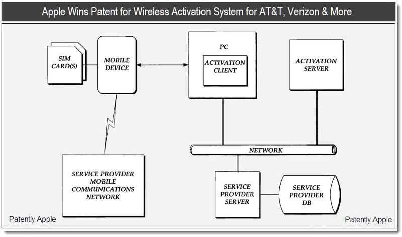 patent-wireless-activation