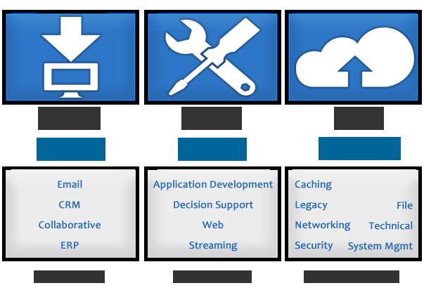 Rackspace cloud computing training videos
