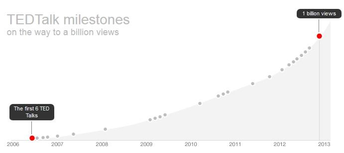 จากปี 2006 ถึง 2012 จึงครบ 1,000 ล้าน view