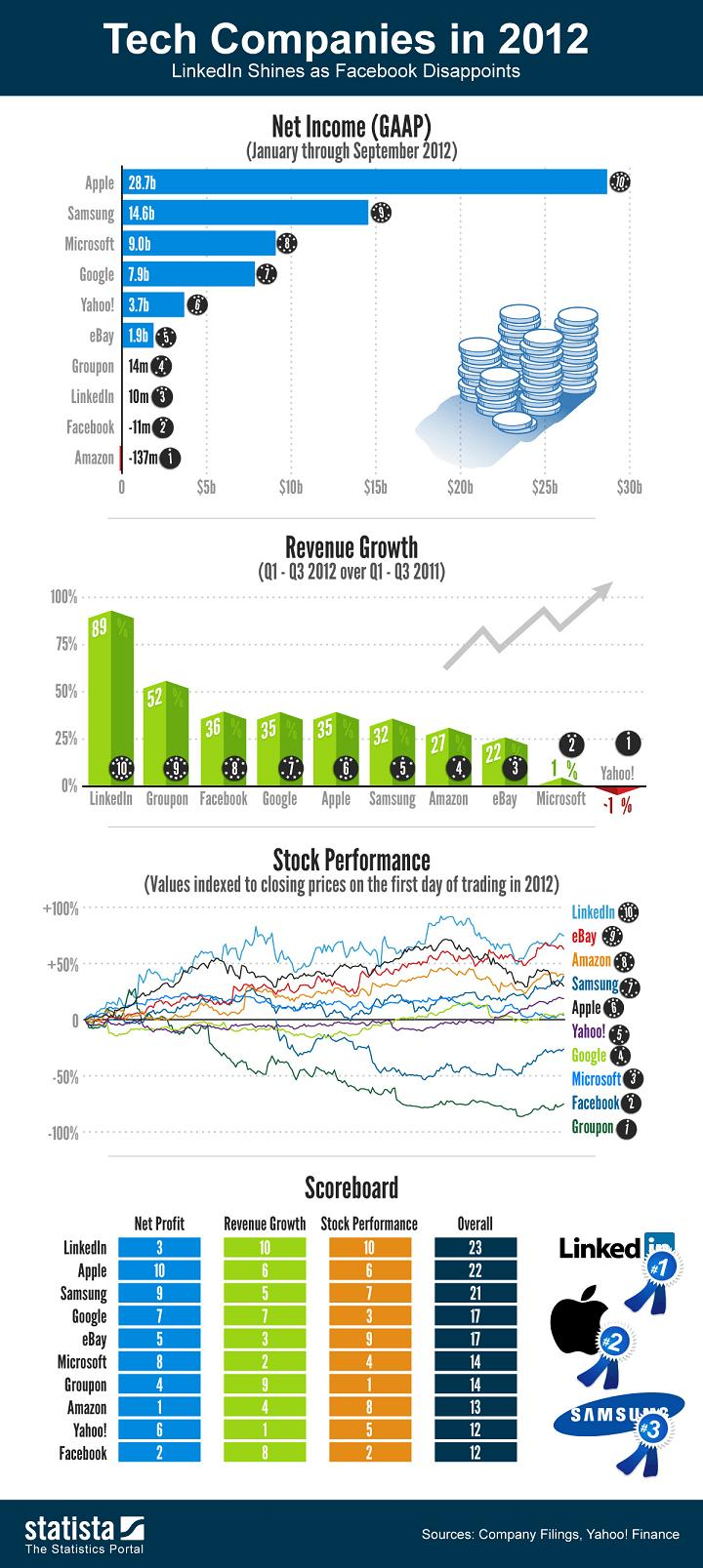 statista-tech-companies-2012-0