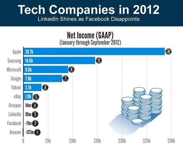 statista-tech-companies-2012-1