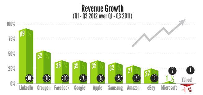 statista-tech-companies-2012-2