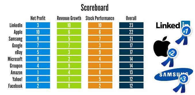 statista-tech-companies-2012-3
