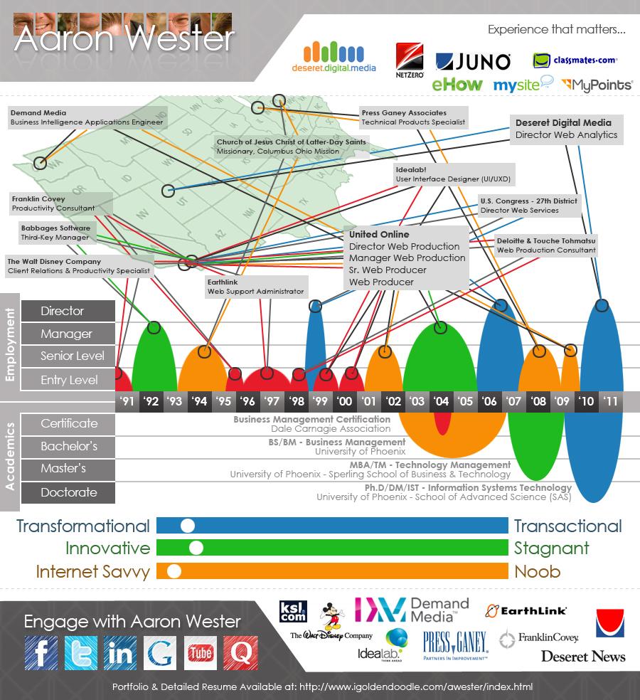 aaron_wester_infographic_resume