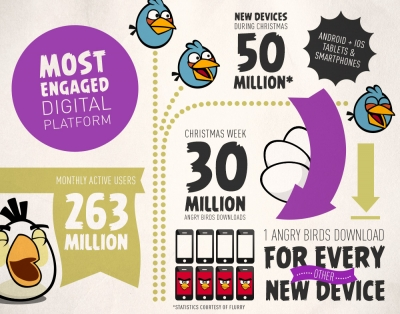 rovio-most-engaged-full