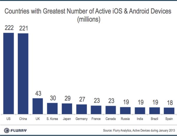 smart-device-chart-3