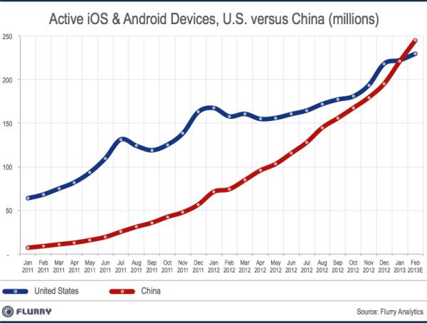 smart-device-chart2