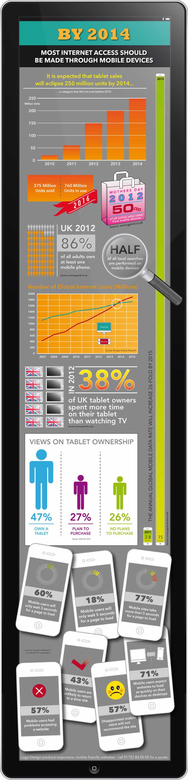นักท่องเว็บบนมือถือ 57% ยอมรับว่ามีปัญหาในการดูเว็บไซต์บนอุปกรณ์พกพา