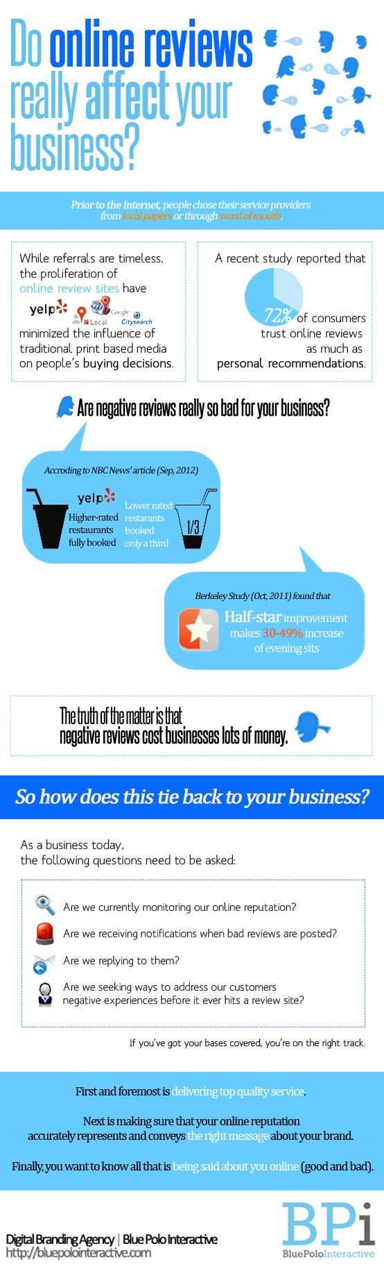 do-online-reviews-really-affect-your-business_512e3e2f57fcd