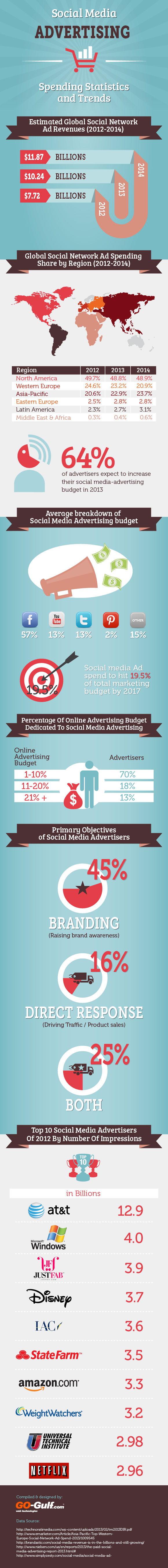 social-media-advertising--spending-statistics-and-trends_515eadac3c606