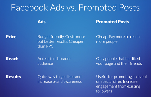 Comparing_facebook_ads_vs_promoted_posts