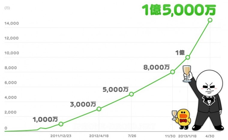 Line-reaches-150-million-users