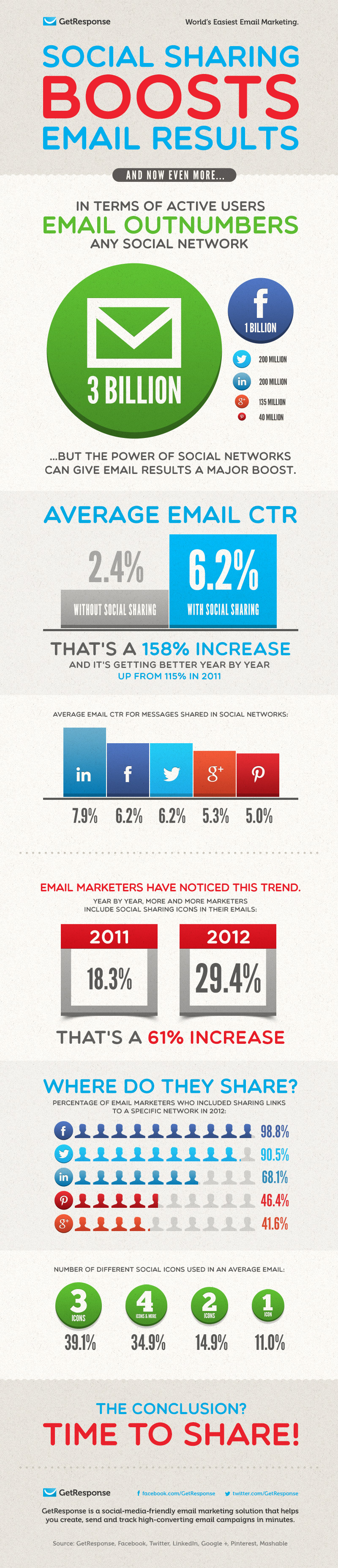 social-sharing-boosts-email