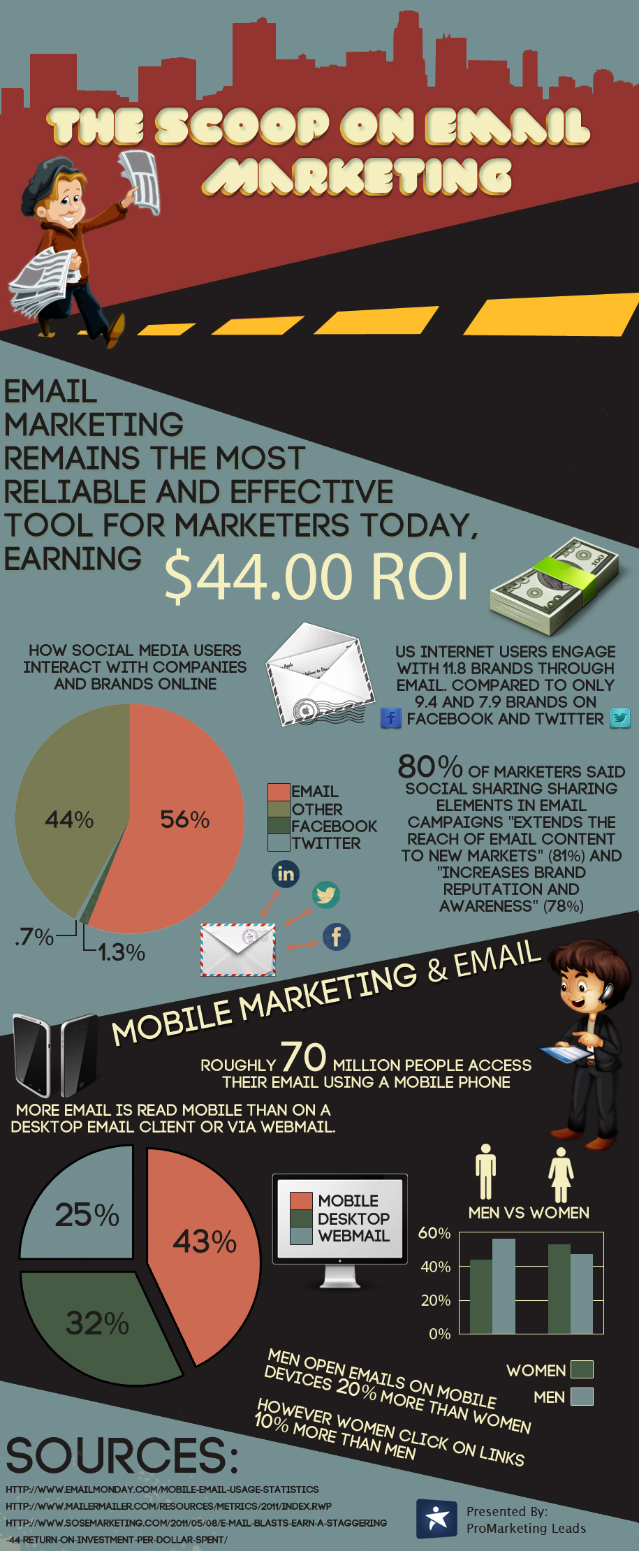 the-scoop-on-email-marketing_518290cf9605d