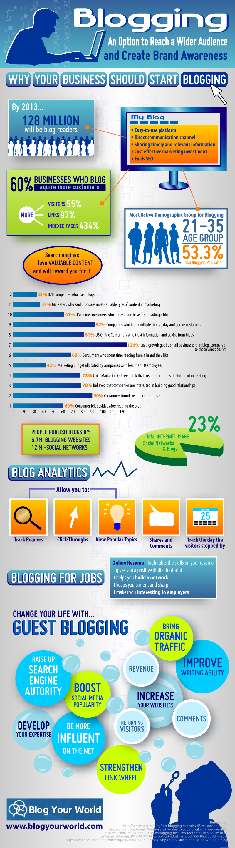 blogging-an-option-to-reach-a-wider-audience-and-create-brand-awareness_51e7d26aa51b7