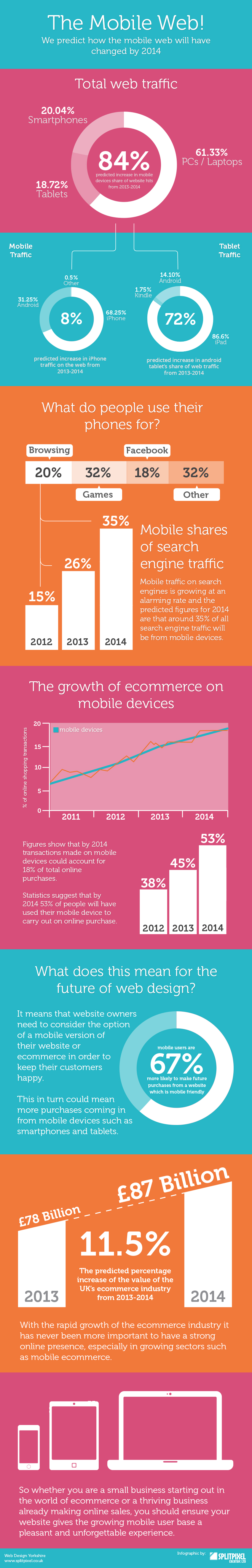 predictions-for-mobile-ecommerce-2014_51ed41eb520db