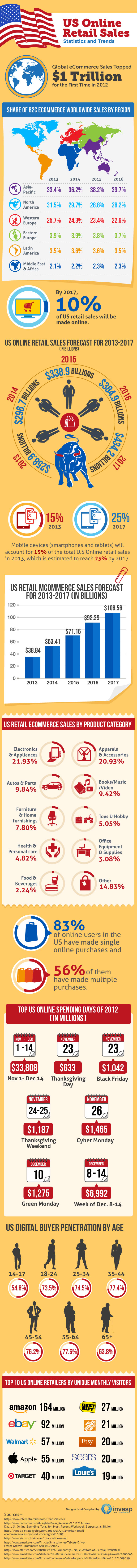 us-online-retail-sales--statistics-and-trends-infographic_51d840234fe51