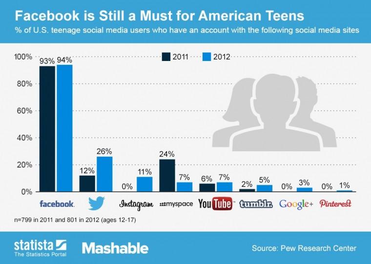 top_Social_Teens