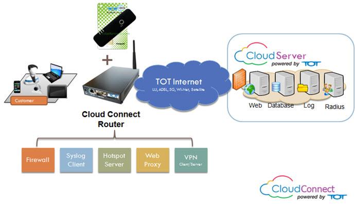 tot-cloud-connect