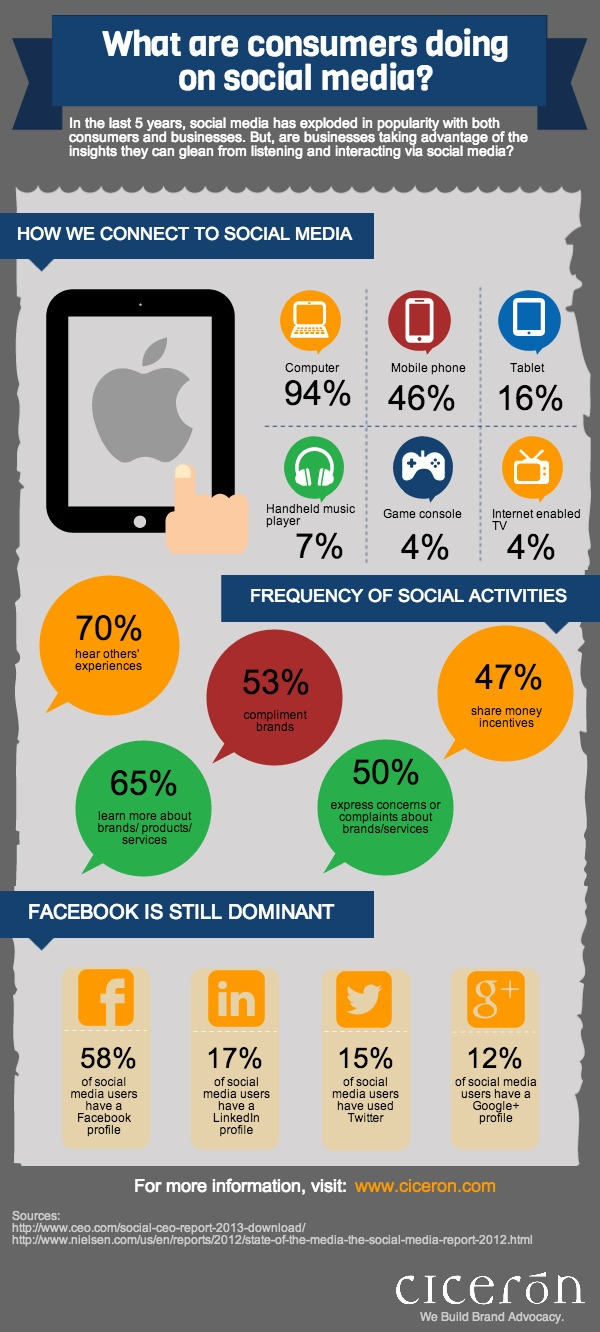 what-are-consumers-doing-on-social-media_520a913cdb16c