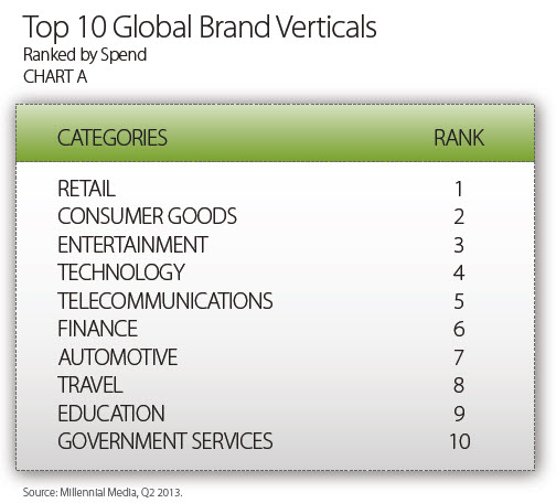 top-10-brand-spend
