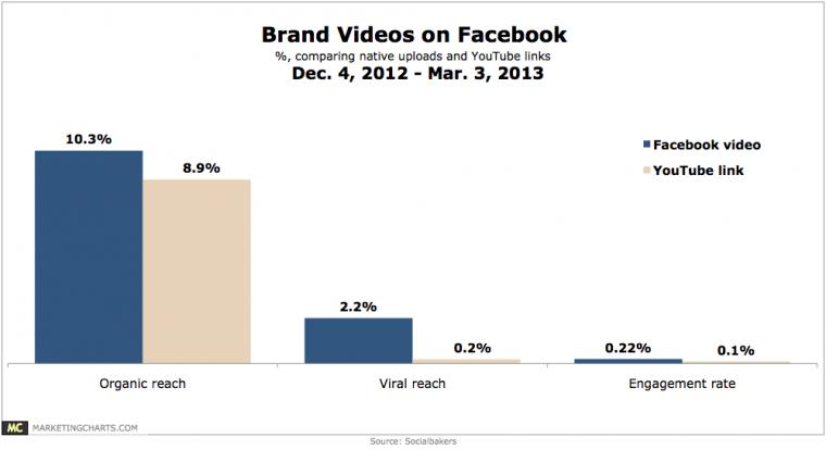 Socialbakers-Facebook-Videos-v-YouTube-Links-Mar2013