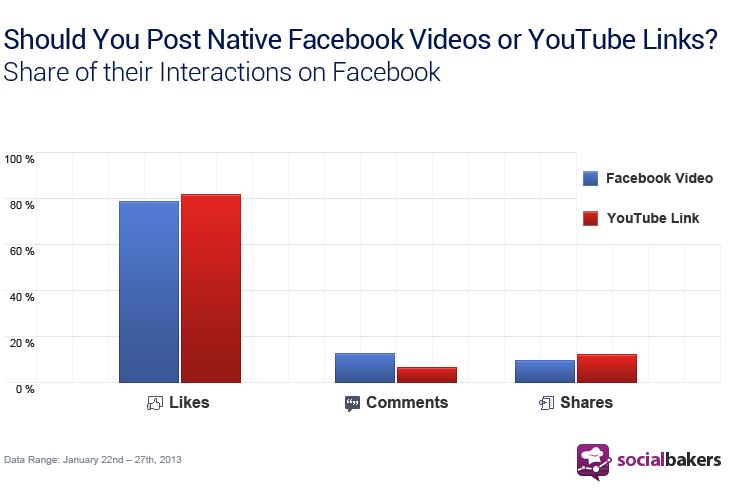yt-vs-fb-videos