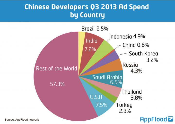 AppFlood-chinese-developer-ad-spend-by-country-720x510
