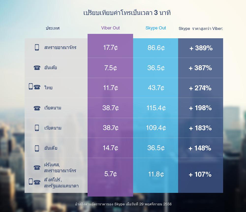 Viber_Skype_top7_02_asia_Thai