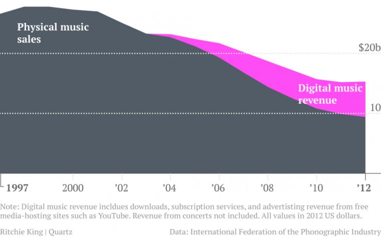 music-sales-chart5
