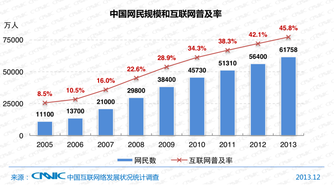 China-now-has-618-million-internet-users-2013