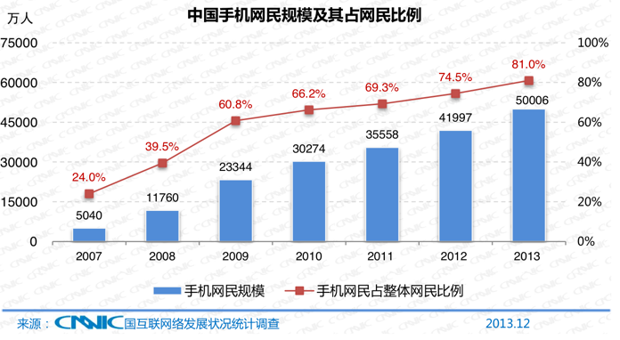 China-now-has-half-a-billion-mobile-internet-users-in-2013