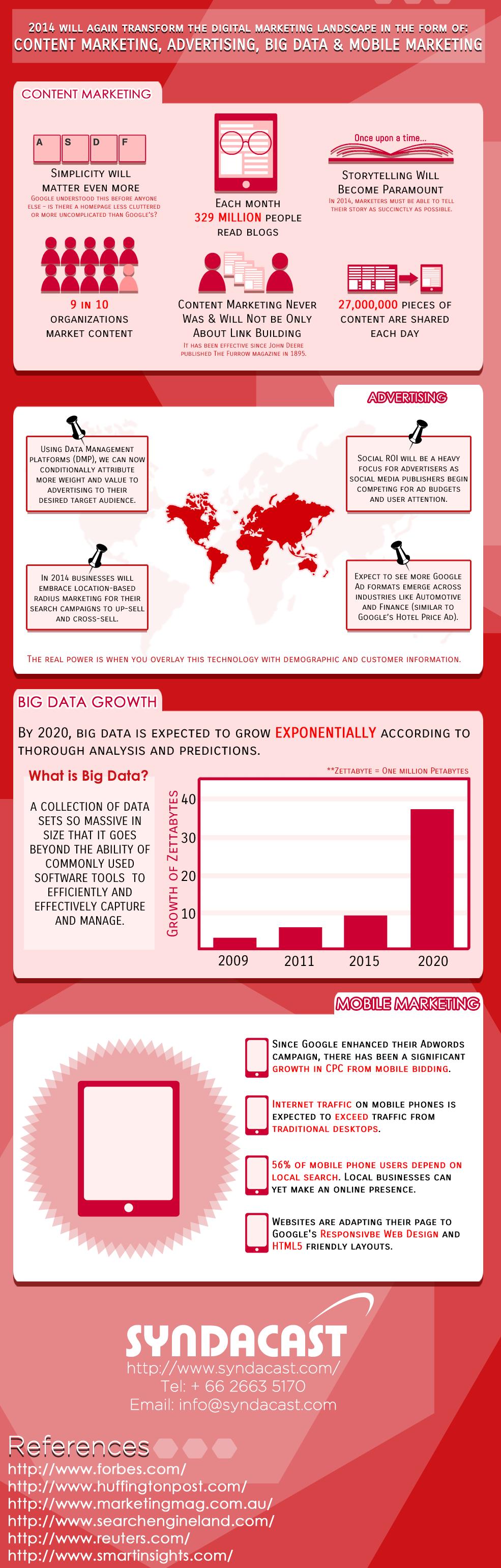 Digital-Marketing-Trends-2014ss
