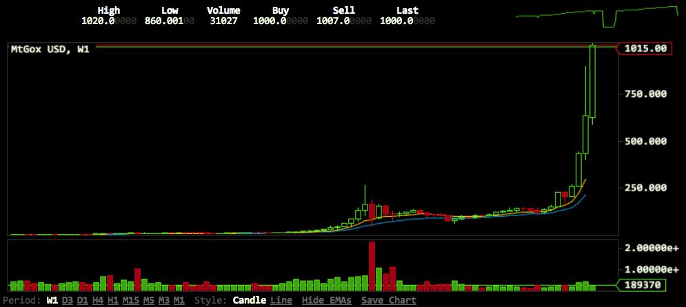 bitcoin 1000