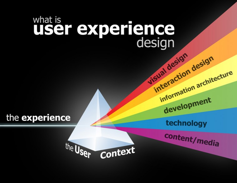 what_is_ux
