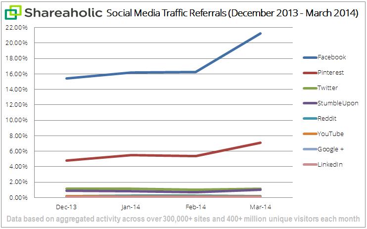 social-media-traffic-report-Apr-14-graph