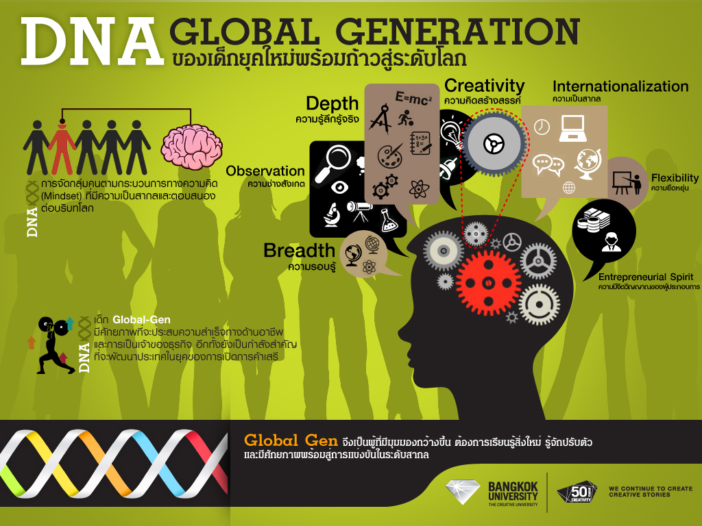 Global Gen Inforgraphics