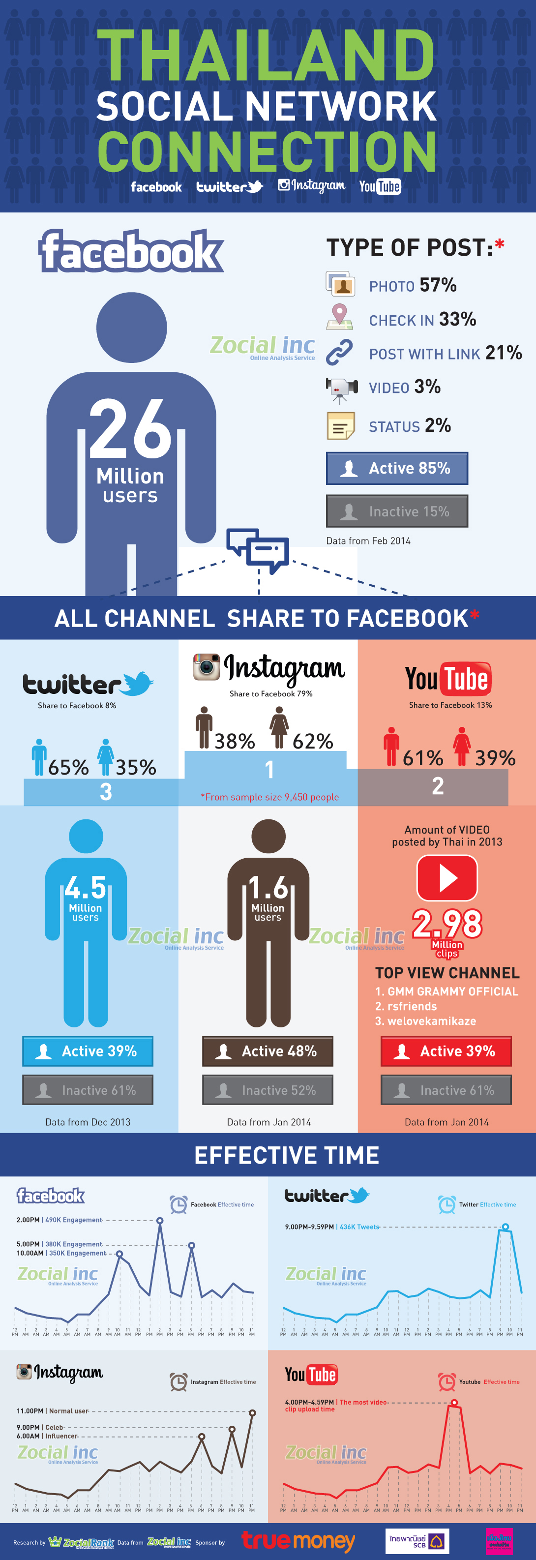 infographic-social-network-thailand