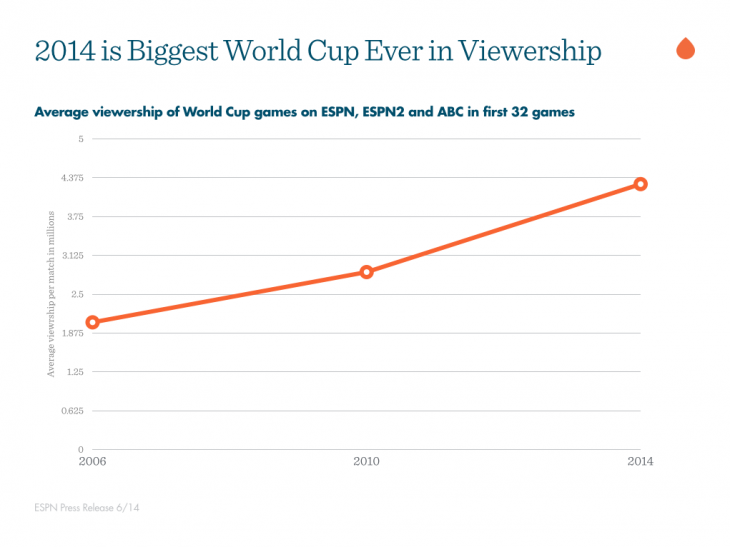 2014-biggest-world-cup-ever-2014-06-24-15-05-32-730x547