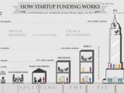 how-startup-funding-works-infographic-copy