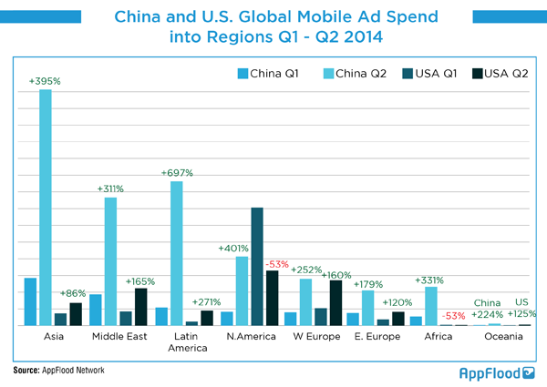 China-and-US-Global-Mobile-Ad-Spend-into-Regions-Q1-Q22014