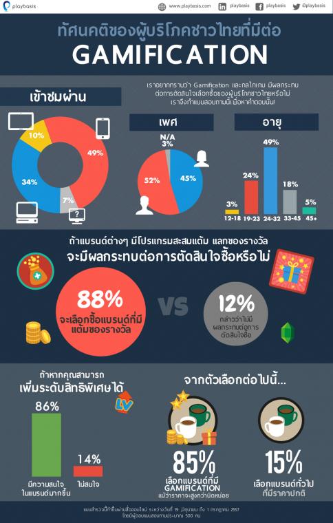 Playbasis Gamification Infographic - THA