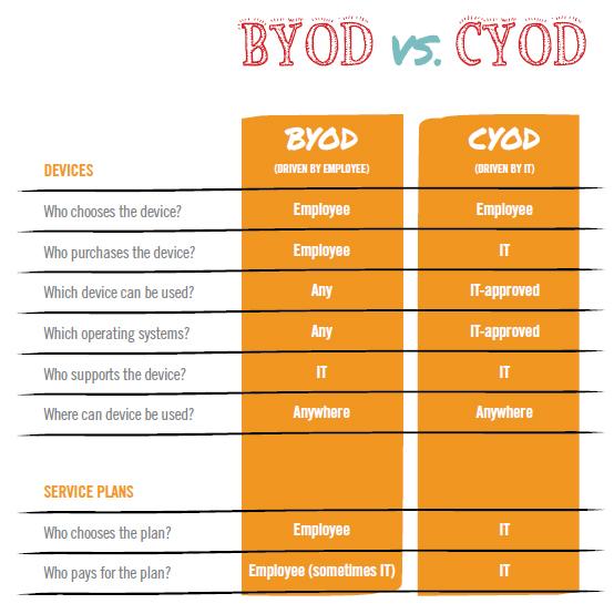 byod-v-cyod-table