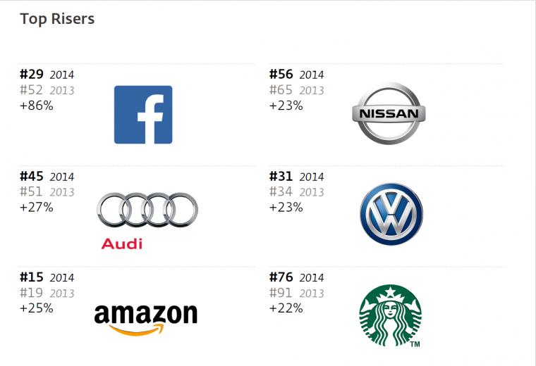 interbrand-best2014-6