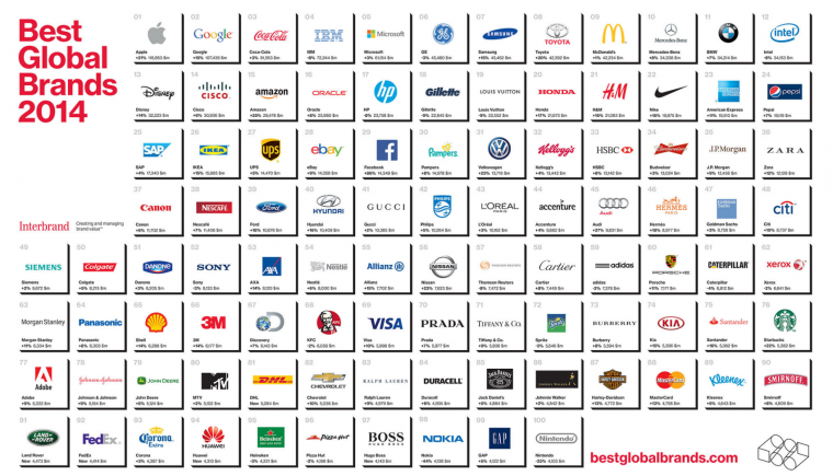 interbrand-best2014