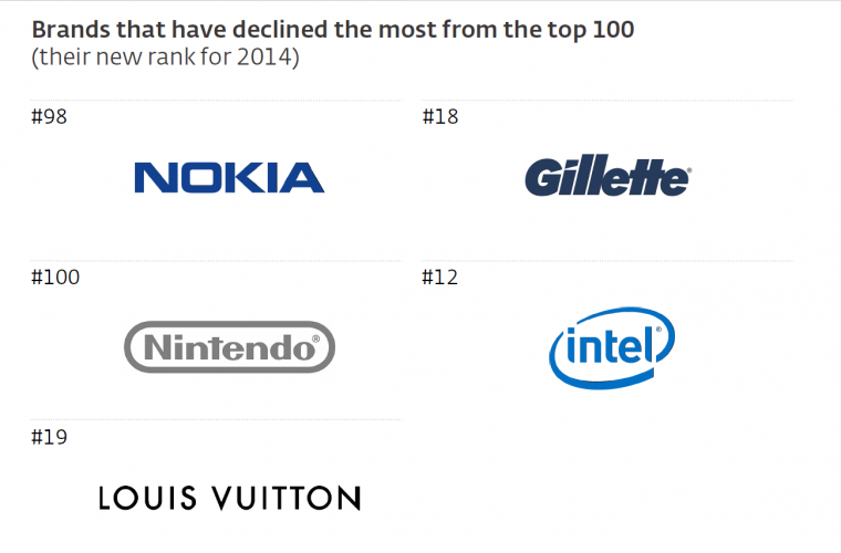 interbrand-best2014-8