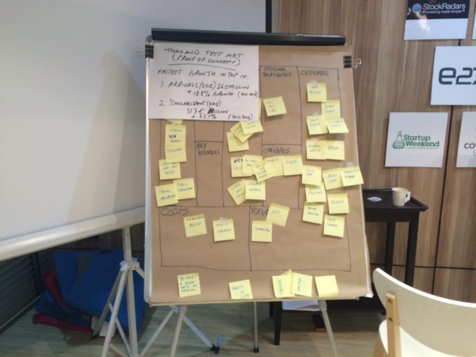 startup-weekend-business-model-canvas