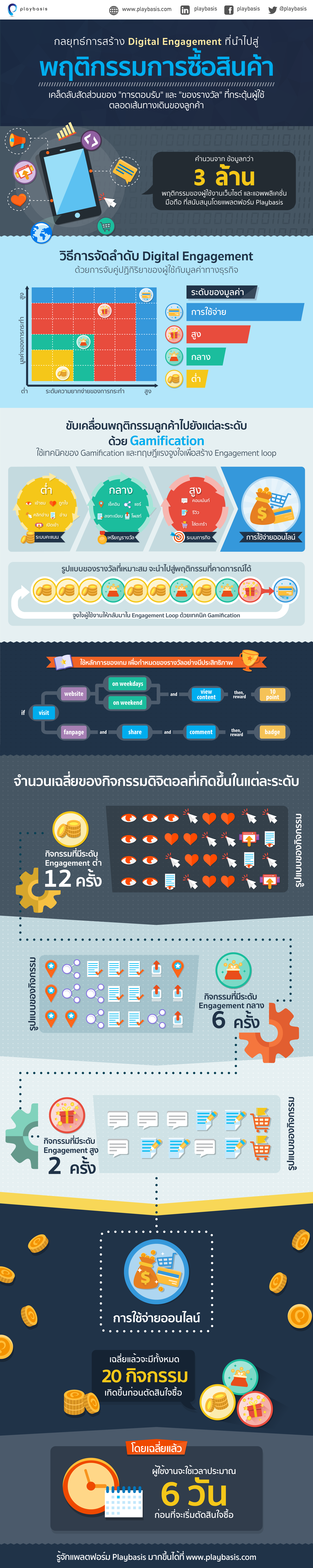 PlayBasis_Infographic_TH
